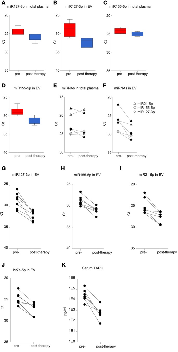EV outperforms total plasma for monitoring treatment response and corresponds with TARC. ( A ) RT-PCR analysis of miR127-3p in total plasma of cHL patients ( n = 7) before and after treatment, after RNA isolation using TRIzol-LS. ( B ) RT-PCR analysis of miR127-3p in plasma extracellular vesicles (EVs) of the same cHL patients ( n = 7) as in A , after size-exclusion chromatography (SEC) and total RNA isolation. For each individual, the mean Ct value of SEC fractions 9 and 10 is used. Boxes show the 25%–75% percentile; whiskers show the minimum-maximum; and lines represent the median. ( C and D ) As in A and B , but for miR155-5p. ( E and F ) RT-PCR analysis of miR21-5p, miR155-5p, and miR127-3p in total plasma ( E ) and in plasma EVs ( F ) of an individual cHL patient with primary tumor before and after first-line treatment (gray symbols) and a cHL patient with relapsed disease before and after second-line treatment (black symbols). ( G – J ) RT-PCR analysis of miR127-3p ( G ), miR155-5p ( H ), miR21-5p ( I ), and let7a-5p ( J ) in plasma EVs of cHL patients before and after treatment ( n = 7). Each data point is the mean Ct value of the 2 consecutive SEC fractions 9 and 10. ( K ) Serum TARC levels in the same cHL patients as in G–J before and after treatment, as measured by ELISA. Data are shown as paired before and after therapy samples ( E–K ).