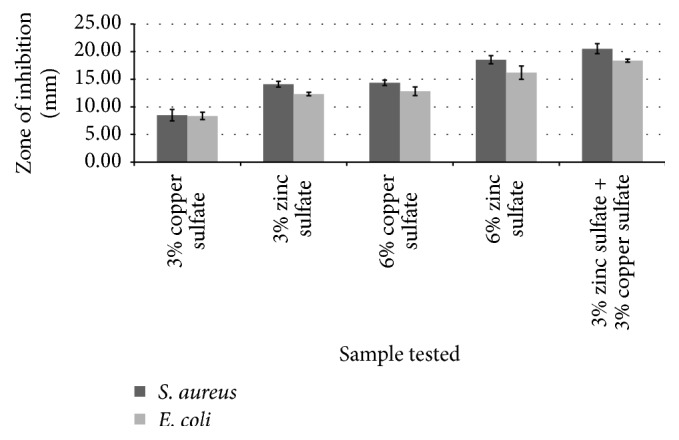 Antimicrobial activity of copper sulfate and zinc sulfate solutions in various concentrations against Escherichia coli and Staphylococcus aureus ( n = 3, results shown as mean ± SD) ( p = 0.05).