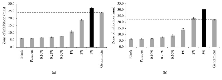 Antimicrobial activity of the selected cream (C1) containing copper sulfate and zinc sulfate in various concentrations against (a) Escherichia coli and (b) Staphylococcus aureus ( n = 3, results are shown as mean ± SD) ( p = 0.05).