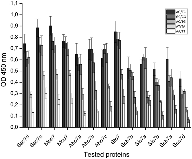 Sequence selectivity of proteins for dsDNA. Proteins show similar binding preferences by ELISA. Plates were coated with 1 μg/mL Neutravidin and 2.5 ng per well of biotinylated dsDNA were immobilized. Proteins were added at 200 nM. Binding of proteins to dsDNA was detected with anti-RGS(His)6-HRP antibody conjugate. As the recorded absorbance is proportional to the amount of bound protein, higher values correspond to higher affinities for dsDNA. Results are representative of 3 experiments.