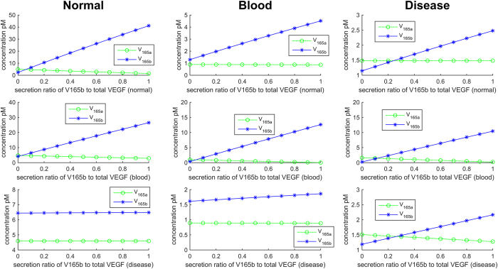 Concentrations of VEGF 165a and VEGF 165b plotted against the secretion ratio of VEGF 165b to total VEGF 165 isoforms in normal (left column), blood (middle column) and disease compartments (right column). Each row represents the variation of secretion ratio of VEGF 165b to total VEGF 165 in ( A ) normal, ( B ) blood, and ( C ) disease compartment.