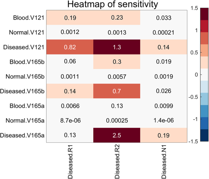 Local sensitivity analysis for VEGF 165a , VEGF 165b and VEGF 121 . The results show that VEGF 165a in the disease compartment and VEGF 165b in the blood compartment are more sensitive to VEGFR2 than VEGFR1, whereas VEGF 121 in the disease and blood compartment is sensitive to both VEGFR1 and VEGFR2. VEGF 165a , VEGF 165b , VEGF 121 are not sensitive to NRP1. The sensitivity analysis demonstrates the importance of VEGF 165b -VEGFR2 binding.