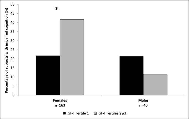 Percentage of subjects with impaired cognition according to <t>IGF-I</t> tertiles, in females and males. *Females p=0.01; Males p=0.65.