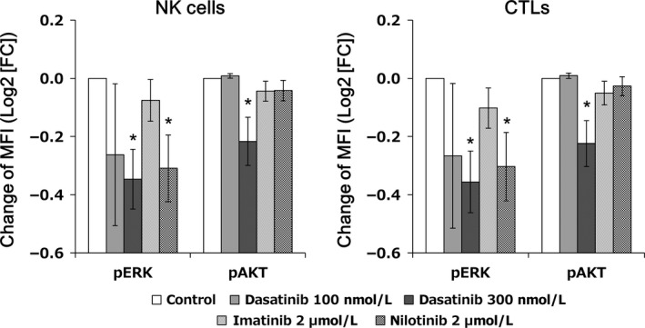 Direct effect of dasatinib on cytotoxic lymphocytes. Mononuclear cells obtained from peripheral blood before taking dasatinib were incubated with dimethylsulfoxide ( DMSO ) vehicle, 100 nmol/L or 300 nmol/L dasatinib, 2 μ mol/L imatinib, or 2 μ mol/L nilotinib, for 1 h, fixed with 1.5% paraformaldehyde, and permeabilized with 90% methanol, followed by surface and intracellular staining. The staining was evaluated by flow cytometry. Changes in the expression of phosphorylated proteins, including pERK and pAKT , were evaluated in five samples derived from patients who responded to dasatinib. Levels of each phosphorylated protein were evaluated as the median fluorescence intensity ( MFI ), and the ratio compared to the control was shown as log2 (fold change [ FC ]). Results are shown as the mean ± standard error of the mean. * P