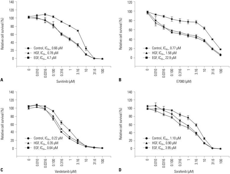 EGFR ligand reduced the sensitivity of LC-2/ad cells to RET inhibitors in vitro . CCDC6-RET lung cancer cells were sensitive to RET inhibitors sunitinib, E7080, vandetanib, and sorafenib. LC-2/ad cells were pretreated with or without EGF (100 ng/mL) or HGF (50 ng/mL) for 24 hours and incubated with several concentrations of RET inhibitors sunitinib, E7080, vandetanib, or sorafenib. Cell growth was measured after 72 hours by celltiter-glo luminescent cell viability assay kits (Promega). Data are the mean of three independent experiments, each in triplicate. Bars, standard deviation. HGF, hepatocyte growth factor; EGFR, epidermal growth factor receptor; RET, rearranged during transfection.