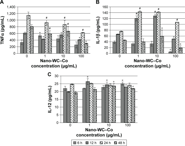 Secretion of pro-inflammatory cytokines such as ( A ) <t>TNFα,</t> ( B ) IL-1β and ( C ) IL-12 in cell culture supernatant as markers of inflammation following nano-WC–Co exposure. Notes: * P