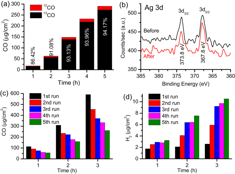 Stability and recyclability of the optimal photoelectrode. ( a ) Amount of isotopic 13 CO and normal 12 CO produced over time by the 0.1 Ag-BDD L electrode in 25 mM Na 2 SO 4 at −1.1 V vs. RHE. The amount of isotopic 13 CO increased with irradiation time and reached 94.17% after 5 h. ( b ) XPS analysis of the 0.1 Ag-BDD L electrode before and after photoelectrolysis at −1.1 V vs. RHE for 5 h in 25 mM Na 2 SO 4 under 222 nm irradiation. The Ag 3d photoelectron peaks suggest the metallic state of Ag is not changed during the photoelectrochemical reaction. ( c ) Recyclability of the 0.1 Ag-BDD L electrode in CO 2 -purged 25 mM Na 2 SO 4 at −1.1 V. In each run, the electrolyte was purged with N 2 and then CO 2 for 1 h. The amount of CO produced decreased as the number of runs increased. ( d ) The amount of hydrogen produced in the consecutive runs indicates that hydrogen evolution increased with run number.