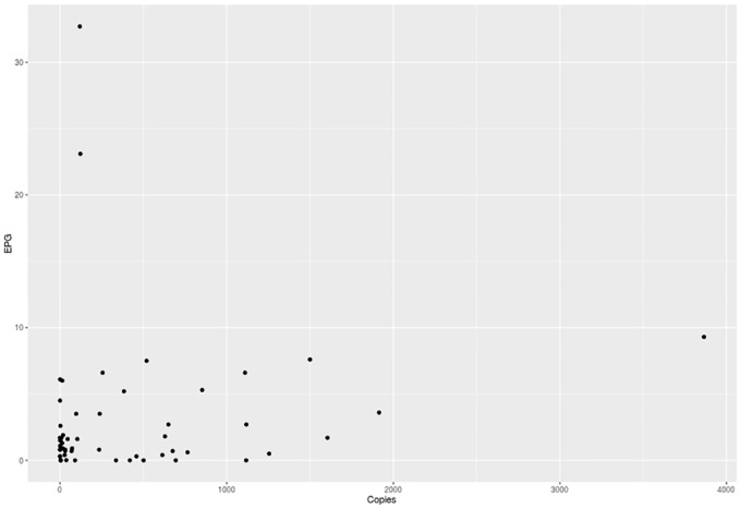 DNA copy number for the ITS2 region of Oxyspirura petrowi as determined by quantitative PCR on fecal samples and the corresponding egg per gram counts as determined by fecal flotation.