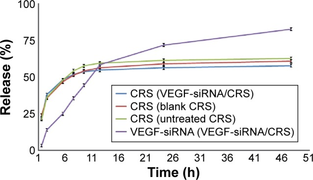 Release of VEGF-siRNA and CRS from VEGF-siRNA/CRS. Note: Data are presented as mean ± SD (n=3). Abbreviations: siRNA, small interfering RNA; SD, standard deviation.