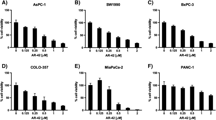Antiproliferative effects of AR-42 in six different pancreatic cancer cell lines. Human PDAC cell lines (A) AsPC-1, (B) SW1990, (C) BxPC-3, (D) COLO-357, (E) MiaPaCa-2, and (F) PANC-1 were treated for 72 hours with AR-42 (Arno Therapeutics, Inc., Flemington, NJ). Cell viability was measured via MTT assay. The data are shown as mean ± SD of n = 6 replicates.