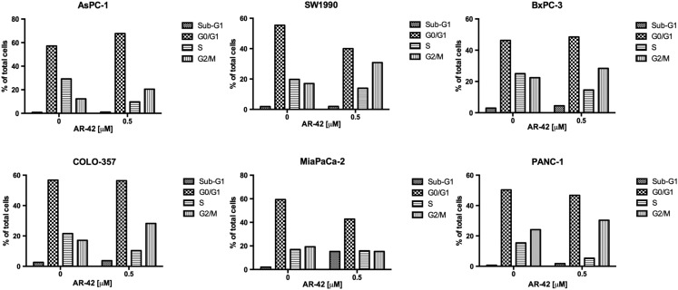 Effects of AR-42 on cell cycle. Pancreatic cancer cells were treated with vehicle control and 0.5 μM AR-42 (AsPC-1, BxPC-3, COLO-357, SW1990, and MiaPaCa-2) or 2 μM AR-42 (PANC-1) for 48 hours. Cells were harvested, stained with propodium iodide, and analyzed through fluorescence-activated cell sorting. The percent of cells in Sub-G1, G0/G1, S, and G2/M cell cycle phase is shown.