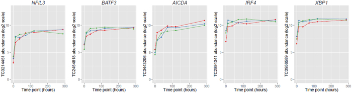 Expression of five key CSR genes over the 288 hour time course following IL-4 and anti-CD40 stimulation. Abundance is displayed on a log2 scale. Results of triplicates are shown. Time point is in hours. Abbreviations: Transcript Cluster (TC).