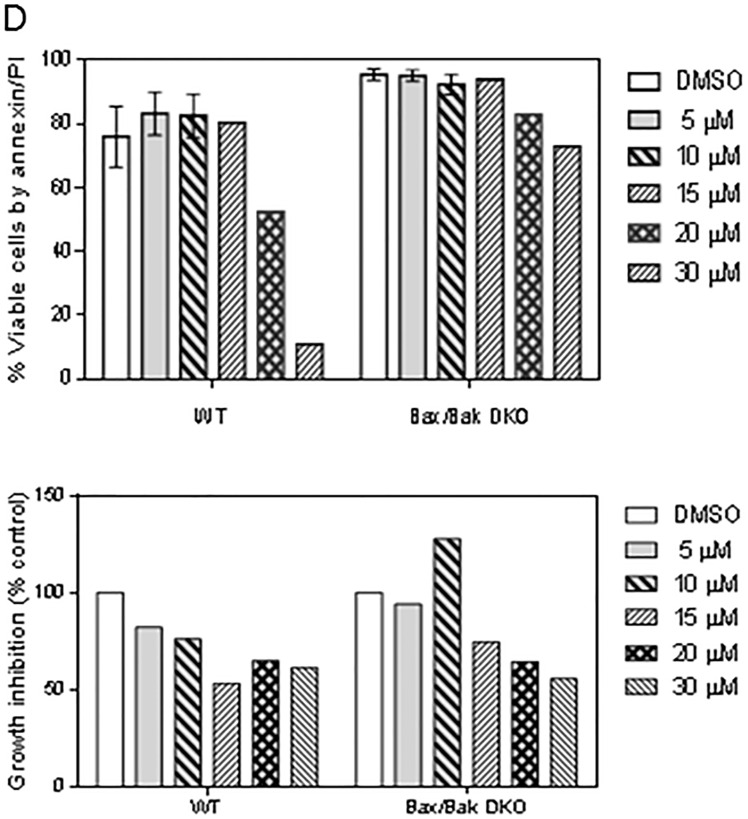 Effect of pan-caspase inhibitor Z-VAD-fmk on smac066-induced apoptosis A. CLL primary cells were incubated with smac066 (S) in the presence or absence of Z-VAD-fmk (Z), and percent viable cells was determined by annexin/PI binding assay ( n = 12). The given p values are derived from paired t -test analyzed using Graph Pad Prizm. The horizontal lines denote median values. C = untreated CLL. B. - C. Protein levels of IAPs (XIAP, cIAP1, and cIAP2) and Bcl-2 family anti-apoptotic proteins (Bcl-2, Mcl-1, and Bcl-xL) were determined by immunoblotting. Pt 67a-d denotes that this patient arrived twice to the clinic and the immunoblot analyses were done twice. GAPDH was used as a loading control. D. Mouse embryo fibroblasts for wild-type (WT) or double-knockout (DKO) Bax/Bak were incubated without or with various concentrations of smac066 for 24 hr ( n = 3). Percent viable cells were determined by annexin/PI binding assay ( n = 3; error bars denote mean ± SEM), and percent growth inhibition was determined by the cell counting method ( n = 3; one representative data is produced). The data are expressed as percent relative to control (untreated cells). DMSO = dimethyl sulfoxide.