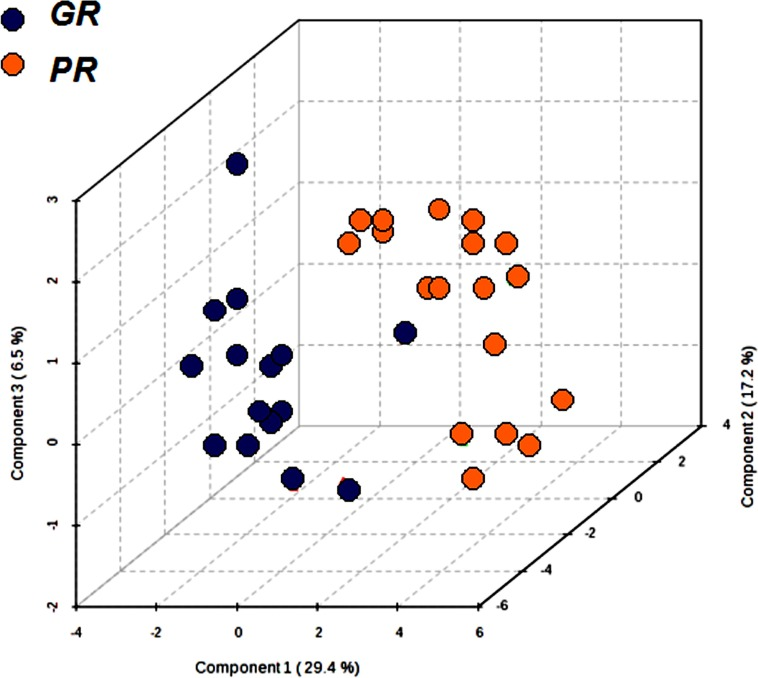 Partial least squares discrimination analysis (PLS-DA) graph used to distinguish the metabolomics profile of the two groups GR ( n = 15) and PR ( n = 19) Each point corresponds to the metabolomics profile of a patient.