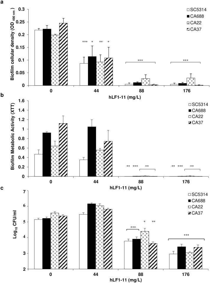 Effect of hLF1-11 on biofilm formation by four representative C . albicans strains . C . albicans cells (1x10 6 cells/ml) were co-incubated with various concentrations of hLF1-11 for 24h at 37°C. After incubation, the antibiofilm activity of the peptide was assessed in terms of (a) biofilm cellular density reduction, (b) metabolic activity by the XTT assay, and c reduction of sessile cell viability. Data are expressed as the mean of three independent experiments ± SEM. SC5314 open bars, CA688 closed bars, CA22 dotted bars, CA37 diagonally hatched bars * P ≤0.05, ** P