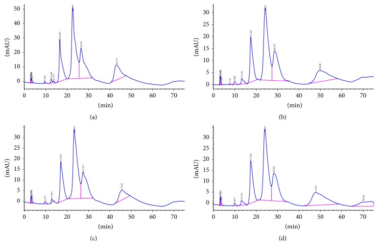 HPLC analysis of polymerization efficiency of Bst DNA polymerases in IMSA assay. (a) Negative control: retention time of dCTP is 16.583 min and the peak area is 2459.42; (b) the LF mutant G310L: retention time of dCTP is 17.447 min and the peak area is 1781.62; (c) Bst DNA pol WT: retention time of dCTP is 17.059 min and the peak area is 1840.69; (d) commercialized Bst 2.0 DNA polymerase: retention time of dCTP is 17.454 min and the peak area is 1941.52.