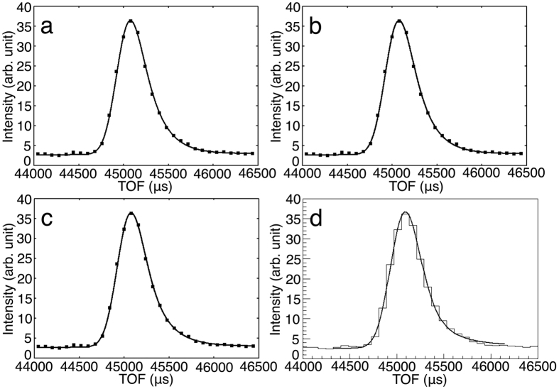 Profile fitting to the hkl = −8 1 0 peak from ribonuclease A crystal using four asymmetric functions. ( a ) Gaussian convolved with two back-to-back exponentials fit. ( b ) Pseudo-Voigt function convolved with two back-to-back exponentials fit. ( c ) Gaussian convolved with Ikeda–Carpenter function fit. ( d ) Gaussian convolved with Landau function fit. In panels ( a–c ), SciPy was used to fit the functions and results were plotted by Gnuplot. In panel ( d ), because Gaussian convolved with Landau function contains convolution part in the equation, ROOT was used to fit the function and plot the results. Both four points of the outside regions of the integration region were used as the background region.