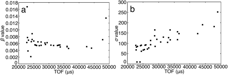 Plots of parameters related to peak profile against TOF in ribonuclease A neutron diffraction data. The peaks whose I/σ(I ) is over 5 and obtained by one detector located at 51° in 2 θ center and one crystal orientation were used. ( a ) Plot of parameter β against TOF. The peaks whose β errors are less than 1 were used. ( b ) Plot of parameter σ . The peaks whose σ errors are less than 10000 were used.