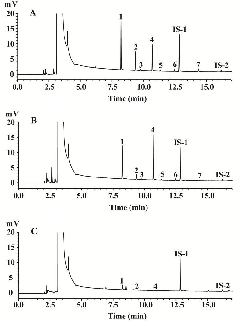 Representative gas chromatograms of samples. (A) mixed standards solution; (B) the control fecal sample; (C) the fecal sample from the cefdinir-treated group on the first day. 1. acetic acid; 2. propionic acid; 3. isobutyric acid; 4. butyric acid; 5. isovaleric acid; 6. valeric acid; 7. <t>hexanoic</t> acid; IS-1. <t>2-ethyl</t> butyric acid; IS-2. 2-ethyl hexanoic acid.