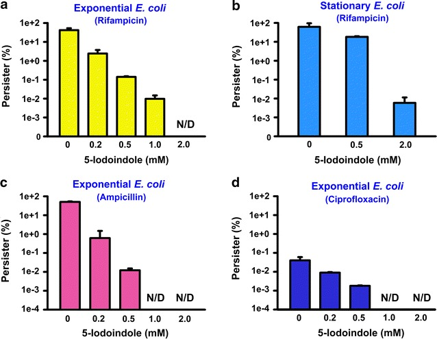 5-Iodoindole eradicates E. coli persister cells. Escherichia coli K-12 BW25113 cells in the exponential growth stage ( a ) or stationary growth stage ( b ) were exposed to rifampicin (100 μg mL −1 ) to induce persister cells, which were then treated with 5-iodoindole for 3 h at 37 °C and 250 rpm. Cell viabilities were determined. Ampicillin at 100 μg mL −1 ( c ) or ciprofloxacin at 0.5 μg mL −1 ( d ) were used to induce persister cells and then 5-iodoindole was treated. The experiment was performed in duplicate. N/D represents eradication below the limit of detection