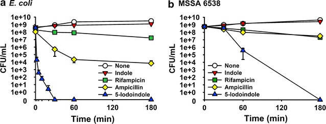 5-Iodoindole does not induce E. coli and S. aureus persister cell formation. Exponential-phase cultures of E. coli K-12 BW25113 ( a ) or S. aureus (MSSA) 6538 ( b ) were exposed to indole (2 mM), rifampicin (100 μg mL −1 ), ampicillin (100 μg mL −1 ), or 5-iodoindole (2 mM) at 37 °C, 250 rpm. Cell viabilities were then determined. The experiment was performed in triplicate