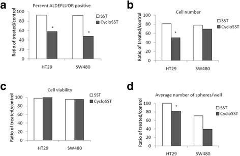 Somatostatin treatment on HT29 and SW480 cells does not change the ALDH+ population size or self-renewal abilities but inhibition of somatostatin decreases the ALDH+ population size. HT29 and SW480 cells were serum starved and then treated with 500 nM somatostatin or cyclosomatostatin for 48 h. Cells were trypsinized and analyzed for changes in ALDH positive cells, cell numbers, and cell viability. Somatostatin treatment did not significantly change the percentage of ALDH positive cells in either cell line for the number of ALDH positive cells ( a ), cell number ( b ), or cell viability ( c ), as compared to the control untreated cells. Cyclosomatostatin decreased the percentage of ALDH positive cells in both cells lines and only the cell number in HT29 cells, as compared to the controls. Data points represent the mean average values of treated cells over the controls ( N = 3) * p ≤ 0.05. HT29 and SW480 cells were plated in ultra low attachment 6-well plates for colonosphere assay comparing untreated cells to somatostatin and cyclosomatostatin treatments, After 10 days, the number of spheres per well were counted and average numbers per well were calculated. Data points represent the mean average values of treated cells over the controls ( d ). SST = Somatostatin and CycloSST = Cyclosomatostatin