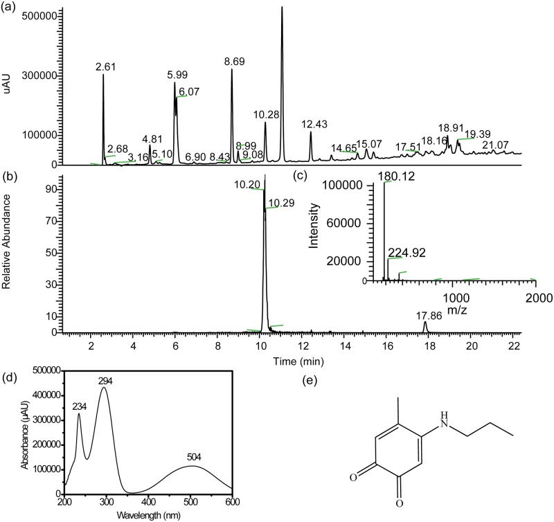 a) LC-MS chromatograms (monitored at 254 nm) of the reaction mixture of 4MC, PA, and NaIO4 over time. The ratio of 4MC, PA and NaIO4 is 1:3:0.5. b) Extracted ion chromatogram (positive ion mode) corresponding to PMB (m/z = 179.5–180.5) c) ESI-MS spectra [m/z 50–2000] summed over the 10.00–10.53 min retention time window; d) Extracted UV spectra corresponding to the 10.00–10.53 min retention time e) Proposed representative chemical structure of product.