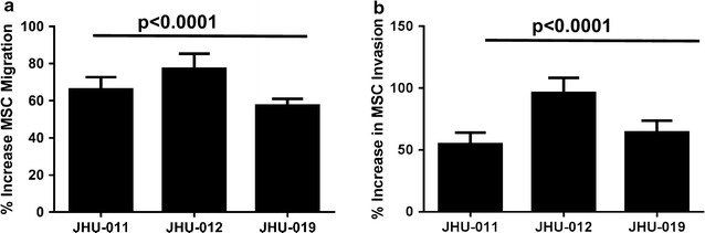 Conditioned media from 3 well characterized OPSCC cells lines (JHU-011, -012, and -019) caused significant migration and invasion of MSCs. Following 24-h incubation with conditioned media from JHU-011, -012, and -019, a > 60% increase in MSC migration was observed when compared to OKT controls ( a ). MSCs were also observed to have a significant increased capacity for invasion > 50% compared to that caused by the conditioned media from OKT controls ( b ). All data are expressed as a percentage increase in MSC migration and invasion normalized to OKT controls. Each experiment was performed in triplicate for n ≥ 3 (p