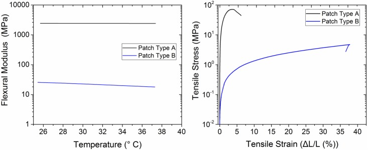 Mechanical properties of the base substrate type A and B. a) Representative flexural modulus as a function of temperature measured using the DMTA Q800. b) Representative tensile stress-strain curves measured using the Instron Microtester 5848.