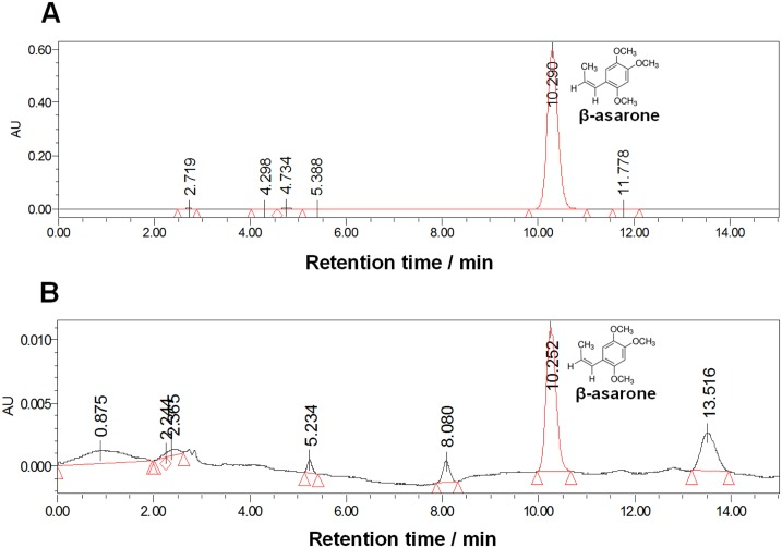 Measurements of β-asarone in brain tissue with HPLC analysis. (A) The chromatogram of standard β-asarone. (B) The chromatogram of β-asarone extracted from brain tissues of developmental rats one hour after once intraperitoneal injection of β-asarone (40mg kg -1 ).