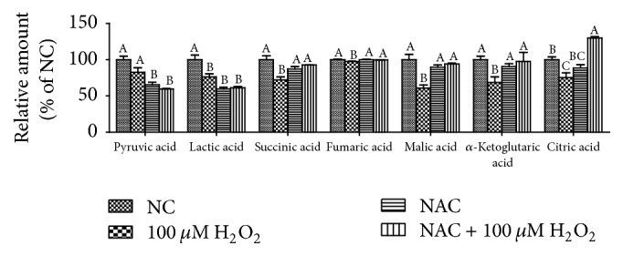 The TCA cycle intermediates, pyruvic acid, and lactic acid of IPEC-J2 cells measured by an <t>Agilent</t> <t>7890B-5977A</t> GC-MS equipped with HP-5ms (30 m × 250 μ m × 0.25 μ m) capillary column (Agilent J W, Santa Clara, CA, USA). Cells were treated with 0 (NC) or 800 μ M NAC and 0 or 100 μ M H 2 O 2 , respectively. Data were expressed as means ± SEM of at least three independent experiments. a–c Values with different letters are significantly different ( P