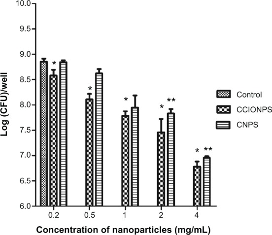 Effects of different concentrations of nanoparticles on biofilm bacterial growth at after 24 hours of incubation. Notes: The results are expressed as mean ± SD (n = 3). * P