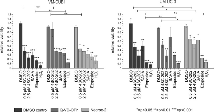 Investigation of apoptotic and necrotic cell death mechanisms in UCCs induced by class I HDAC inhibitor 4SC-202. Relative cell viability measured by MTT-assay in VM-CUB1 and UM-UC-3 cells following 4SC-202 treatment (0.5/2.5 μM, 48 h) in combination with Q-VD-OPh (pan-caspase inhibitor) or Necrox-2 (necrosis inhibitor). Etoposide or H 2 O 2 treatments were used as positive controls. The determined significances of the treated cells relate to the DMSO solvent control. Additional significances between the different treatments are shown by brackets