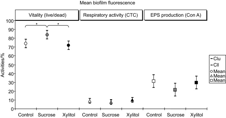 Mean values of biofilm fluorescence activities (vitality, CTC activity, EPS production) in S. mutans biofilm stacks after 24 h from the C (control), S (sucrose) and X (xylitol) conditions. Error bars indicate the 95% confidence interval. Statistical significance is denoted by asterisks ( n =10). Cll, lower limit of the 95% confidence intervals; Clu, upper limit of the 95% confidence intervals; Con A, concanavalin A; CTC, 5-cyano-2,3-ditolyl tetrazolium chloride; EPS, extracellular polysaccharide.