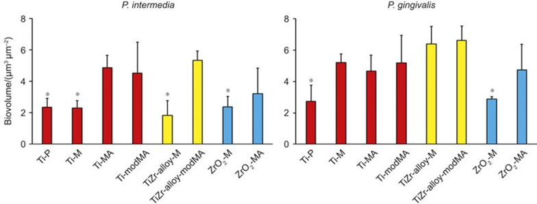 Biovolumes of P. intermedia <t>ATCC</t> 49046 and P. gingivalis ATCC 33277 biofilms after 96 h of growth on different implant surfaces. Error bars represent standard deviations over three experiments with different discs of each material and separately cultured bacteria. *Significantly ( P