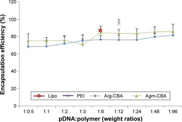 Encapsulation efficiency of Agm-CBA and Arg-CBA at weight ratios (pDNA:polymer) varying from 1:0.5 to 1:96. Note: Results reported as mean ± standard deviation for three individual measurements. Abbreviations: Agm, agmatine; CBA, N , N ′-cystamine bisacrylamide; Arg, arginine; pDNA, plasmid DNA; Lipo, Lipofectamine 2000; PEI, polyethylenimine.
