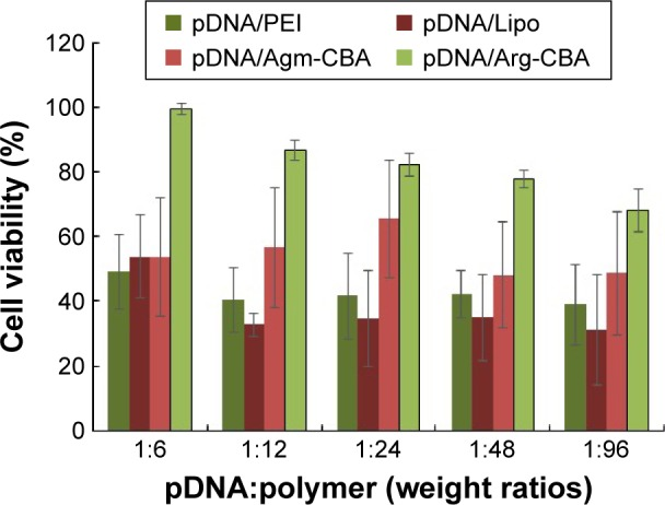 In vitro cytotoxicity of Agm-CBA and Arg-CBA complexed with pDNA at weight ratios (pDNA:polymer) varying from 1:6 to 1:96. Notes: MCF7 cells were incubated with the desired amount of complexes for 24 hours. Results reported as mean ± standard deviation for three individual measurements. Abbreviations: Agm, agmatine; CBA, N , N ′-cystamine bisacrylamide; Arg, arginine; pDNA, plasmid DNA; PEI, polyethylenimine; Lipo, Lipofectamine 2000.