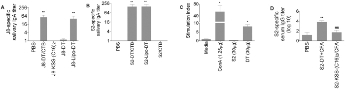 J8 and S2-specific antibody response and spleen cell proliferative response to antigens for individual BALB/c mice (n = 5/group). Mean antibody titer + SEM are shown. ( A ) J8-specific salivary <t>IgA</t> antibody response for BALB/c mice (n = 5/group). Mean antibody titers are represented as a bar + SEM. ( B ) S2-specific salivary IgA titer. ( C ) Average stimulation index (SI) of spleen cell proliferation for BALB/c mice immunized with 30 μg of S2 peptide and 30 μg of DT in complete Freund's adjuvant. Proliferation of cells induced by S2 peptide and DT (30 μg) and concanavalin A (conA) was determined. The average counts per minute observed for control mice in the absence of antigen were 5303 cpm. ( D ) S2-specific serum <t>IgG</t> titer. Statistical analysis was performed using a nonparametric, unpaired Mann-Whitney U test to compare test groups to the PBS control group (ns, p > 0.05; * p