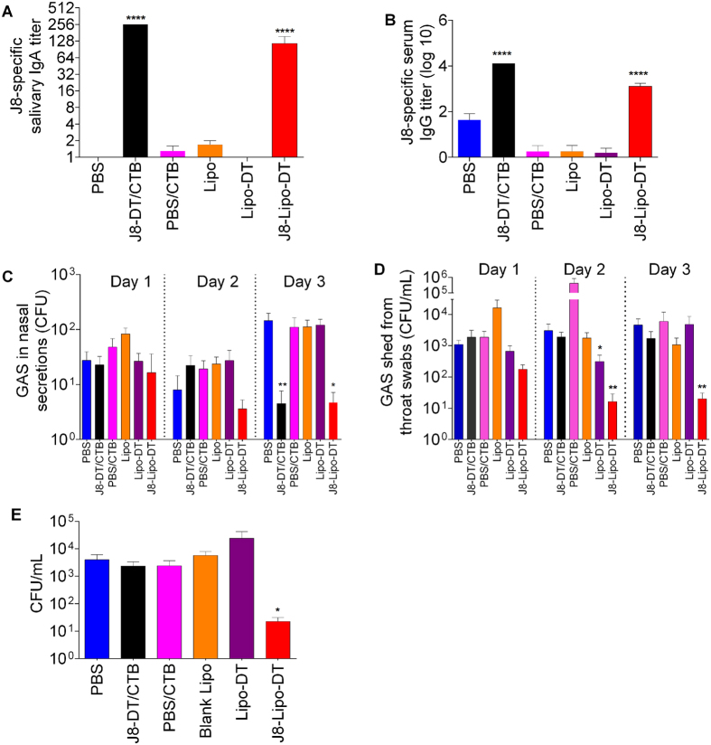 J8-specific antibody response and bacterial burden after intranasal challenge with M1 GAS strain in BALB/c mice (n = 10/group). Mean antibody titers are represented as a bar + SEM. Bacterial burden results are represented as the mean CFU + SEM for 10 mice/group on days 1–3 for throat swabs and nasal shedding, and day 3 for NALT. ( A ) Salivary IgA titer. ( B ) Serum IgG titer. ( C ) Nasal shedding. ( D ) Throat swabs. ( E ) Colonization of NALT. Statistical analysis was performed using a nonparametric, unpaired Mann-Whitney U test to compare test groups to the PBS control group (ns, p > 0.05; * p