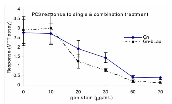 Genistein (Gn)/β-Lapachone combination treatment of PC3. Cells were treated as described in the methods and subjected to post-treatment viability with MTS colorimetric assay. Data points represent the means ± SEM of three independent experiments performed in triplicates.