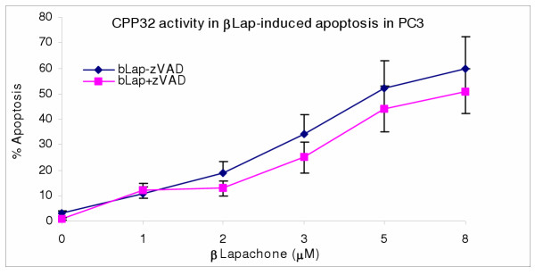 CPP32 is the major pathway in genistein-induced apoptosis in PC3 cells. PC3 cells (2.5 × 10 3 cells/well) were cultured in 48-well culture plates; treated with/without 100 μM caspase inhibitor (zVAD-fmk) for 2 hr; then with 1–8 μM β-Lapachone (bLap) for 4 hr as described in the methods. Cells were then analyzed for caspase (CPP32) activity and corresponding apoptosis. Data pointsare the means ± SEM of two independent experiments performed in triplicates