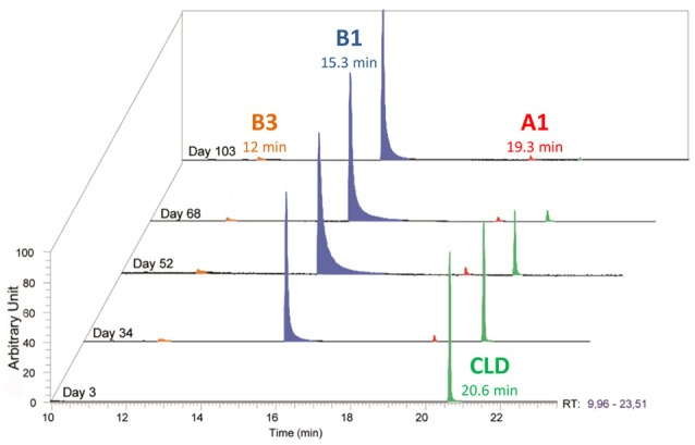 Temporal <t>monitoring</t> of Citrobacter _86-1 <t>culture</t> by <t>GC-MS:</t> metabolite B1 (C 9 Cl 5 H 3 ) in blue, metabolite A1 (C 10 Cl 9 OH) in red, metabolite B3 (C 9 Cl 4 H 4 ) in orange and chlordecone in green .