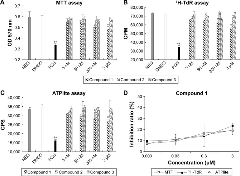 The inhibition effect of compounds on XG-7 cells by cell proliferation assays. Notes: ( A – C ) show results of MTT, 3 H-TdR and ATPlite assay, respectively. ( D ) The inhibition ratio of compound 1 by three different assays. NEG: NEG control (XG-7 cells with 2 ng/mL hIL-6), DMSO: DMSO control (XG-7 cells with hIL-6 and 0.1% DMSO) and POS: POS control (XG-7 cells without hIL-6). Represented data are mean ± SD (n=3). * P