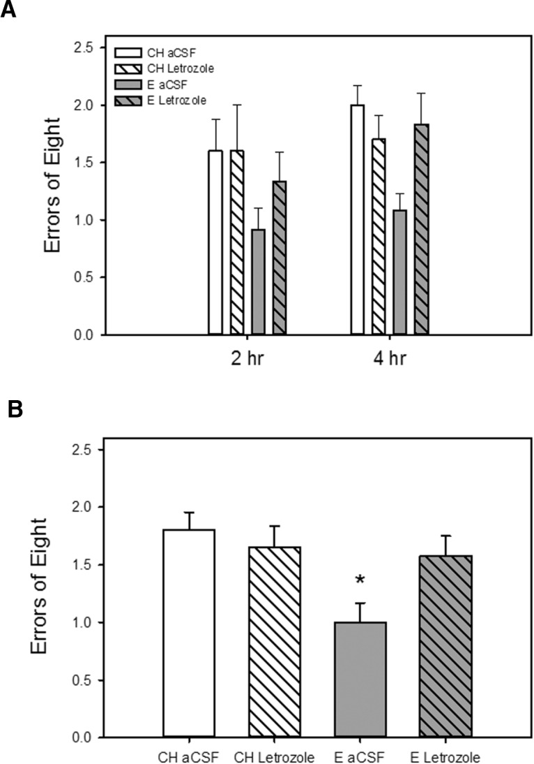 Effects of estradiol treatment and inhibition of brain estradiol synthesis on a hippocampus-dependent spatial memory task. Rats were ovariectomized and implanted with capsules containing estradiol (E) or cholesterol vehicle (CH). Chronic intracerebroventricular delivery of the aromatase inhibitor letrozole or aCSF vehicle was initiated 1 week before and maintained throughout testing. A , Working memory performance in a radial-arm maze with delays imposed between the fourth and fifth arm choices. Mean number of errors of the first eight arm choices (±SEM) at each delay. B , Mean number of errors of the first eight arm choices (±SEM) averaged across both delays. * p