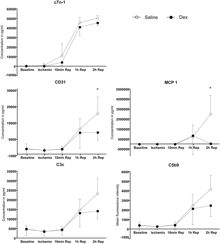 Detection of myocardial necrosis, endothelial dysfunction and inflammation in blood serum. Blood serum samples obtained at baseline, 50min after ischemia, 10min, 1hour and 2hours after reperfusion were analyzed. for myocardial necrosis by measuring cardiac troponin-I. Endothelial dysfunction was analyzed by measuring CD31 protein levels and inflammation was analyzed by measuring MCP-1, C3b/c and C5b9 levels.