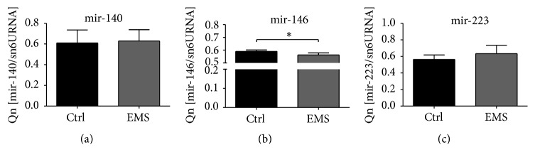 miRNA expression during chondrogenic differentiation. Using qRT-PCR miRNA in chondrocytes precursors was established after day 10. No differences in mir-140 (a) and mir-223 were observed (c). Only mir-146 expression was significantly reduced in ASC EMS group (b). Results are expressed as mean ± SD. ∗ p