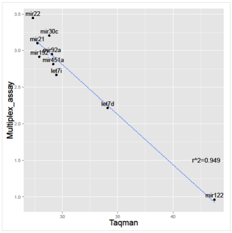 Correlation between signal intensity (Log 10 transformed) achieved by multiplex miRNA assay and C t values obtained by Taqman qPCR, using the same RNAs.