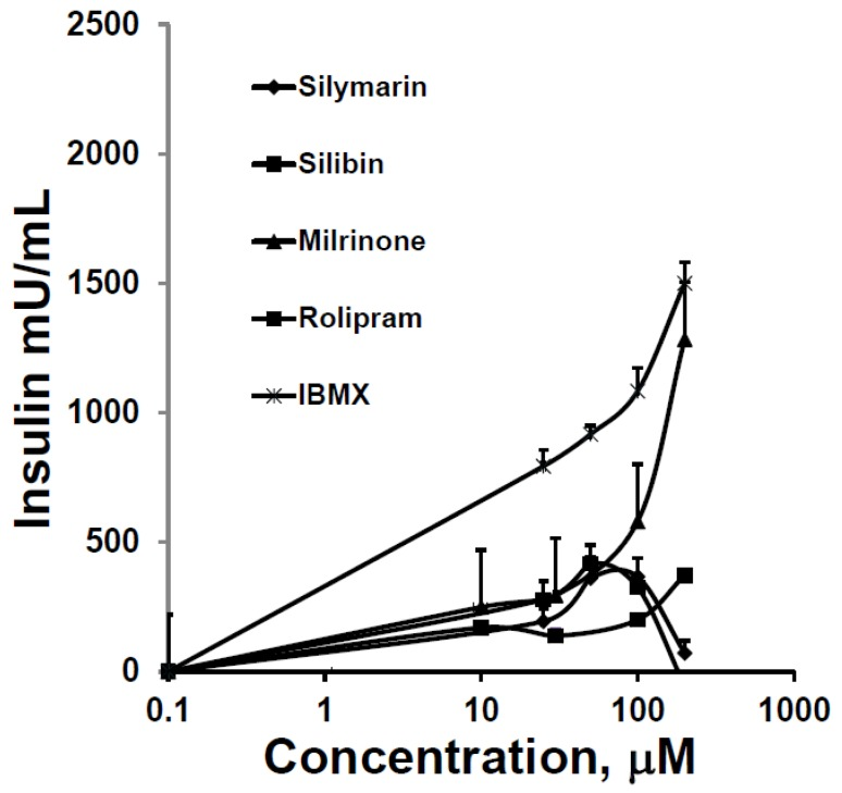 Augmentation of GSIS over baseline from HIT-T15 cells in static incubations containing 11.1 mM glucose over 2 h. A series of increasing concentrations of phosphodiesterase inhibitors was compared. The first evidence for the augmentation of GSIS occurred at a concentration of 20 µM for all drugs, and maximum responses occurred at 100 µM, except for <t>milrinone</t> and <t>3-isobutyl-1-methylxanthine</t> <t>(IBMX),</t> whose augmentation effects continued to rise. Data = mean ± SE; experiments performed in triplicate.