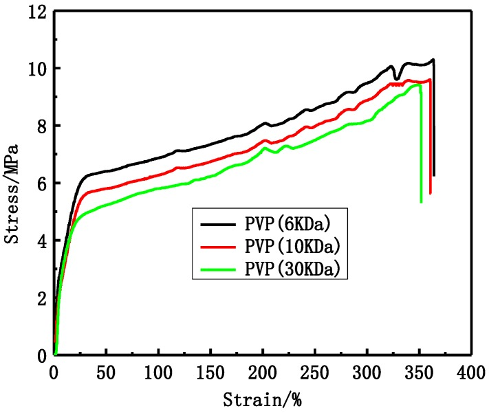 Polyvinylpyrrolidone Pvp   Bioz   Ratings For Life-Science Research