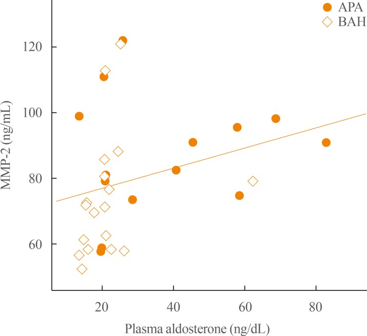 Linear correlation between matrix <t>metalloproteinase</t> 2 (MMP-2) and aldosterone levels. In the current study, there was a significant linear relationship between MMP-2 and plasma aldosterone levels in patients with primary aldosteronism ( R =0.448, P =0.010). The Spearman correlation was used to evaluate the linear relationship between MMP-2 and aldosterone levels. APA, aldosterone-producing adenoma; BAH, bilateral adrenal hyperplasia.
